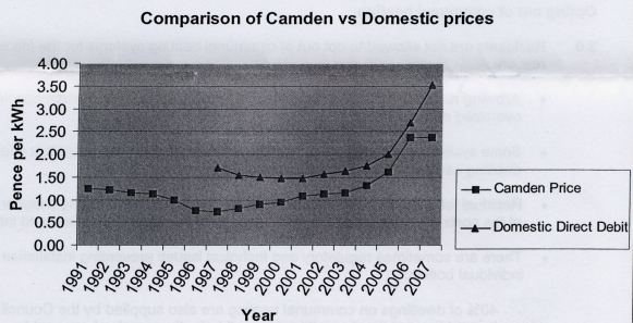 Comparison between Camden and regional domestic direct debit gas prices