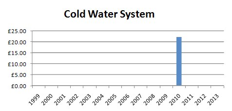 Cold Water System Charges