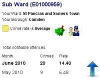 Crime in Camden Street