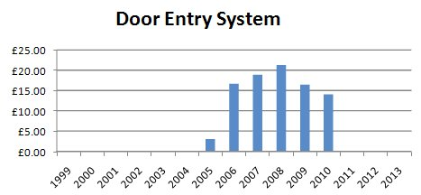 Door Entry System Charges