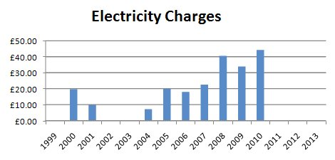 Electricity Charges