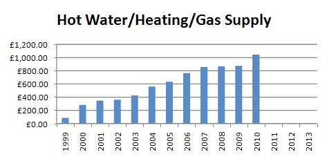 Heat/Hot Water/Gas Supply Charges