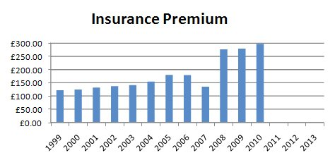 Insurance Charges